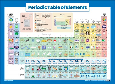 Incredible Palace Learning Periodic Table Of Elements Poster For Kids Laminated 2019 Science Chemistry Cha Download Free Architecture Designs Intelgarnamadebymaigaardcom
